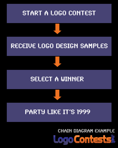 Chain diagram example for a logo contest