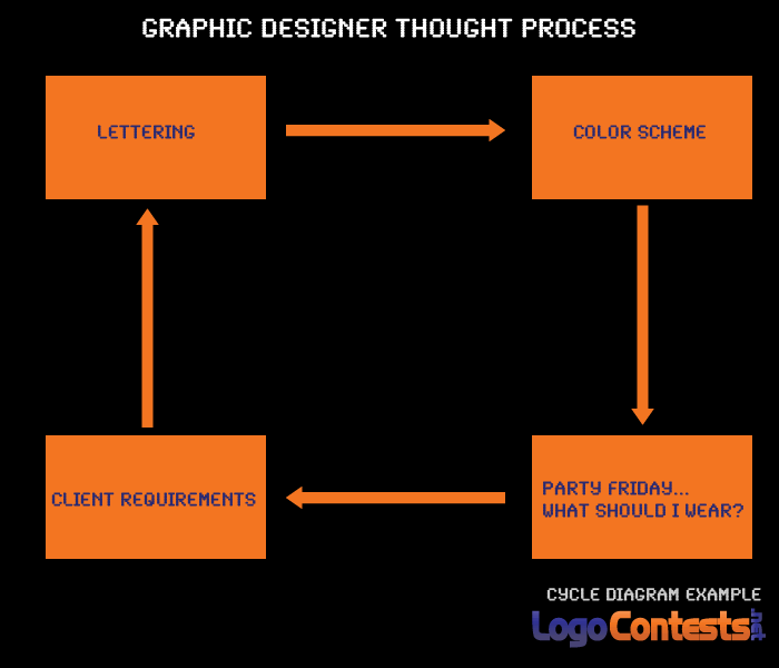 Graphic Designer Thought Process Cycle Diagram